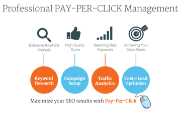 Pay Per Click GroundVision